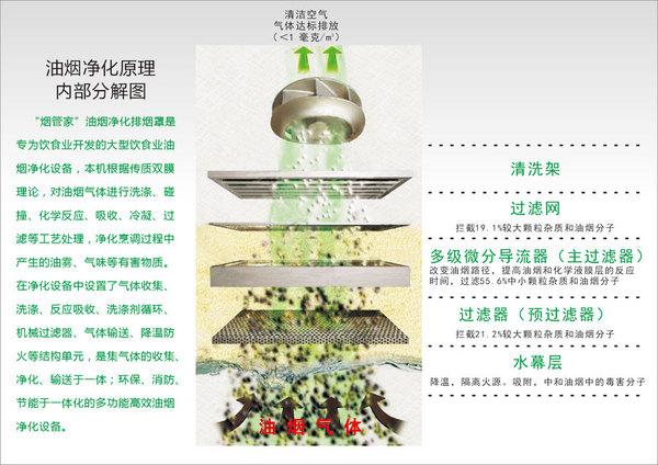 油烟净化机,净化效率98%,一体式净化,安装简单 - 油烟净